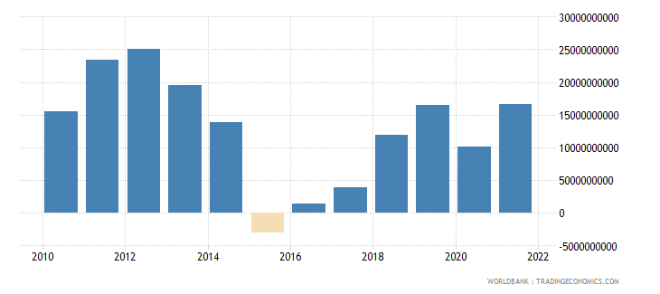 angola external balance on goods and services us dollar wb data