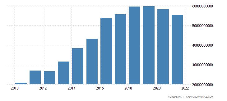 angola external debt stocks long term dod us dollar wb data