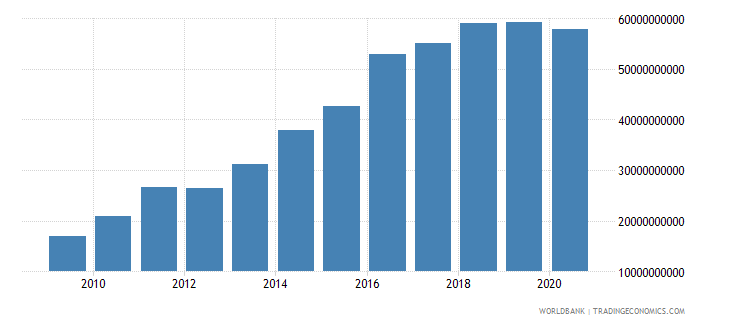 angola external debt stocks long term dod us dollar wb data