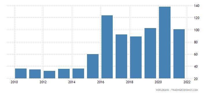 angola external debt stocks percent of gni wb data