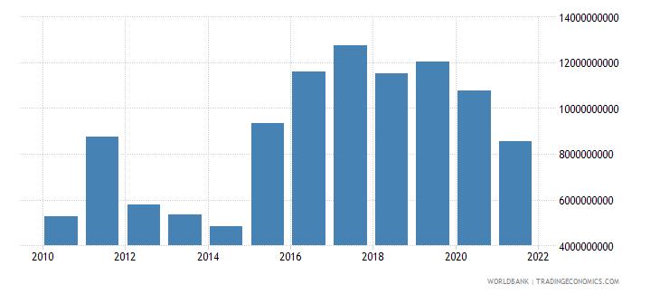 angola external debt stocks private nonguaranteed png dod us dollar wb data