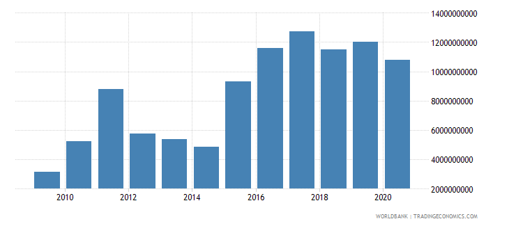 angola external debt stocks private nonguaranteed png dod us dollar wb data