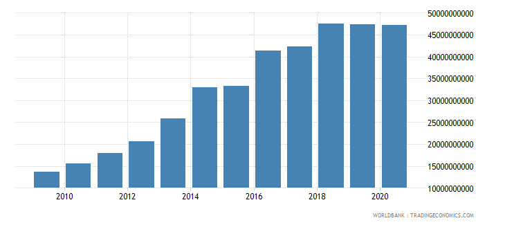 angola external debt stocks public and publicly guaranteed ppg dod us dollar wb data
