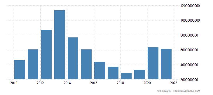 angola external debt stocks short term dod us dollar wb data