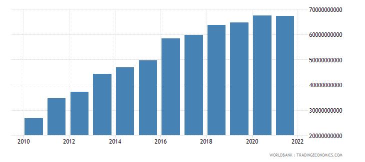 angola external debt stocks total dod us dollar wb data