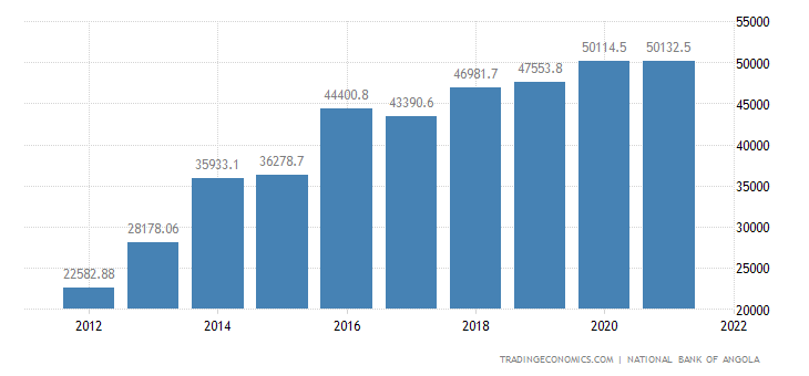 Angola Total External Debt