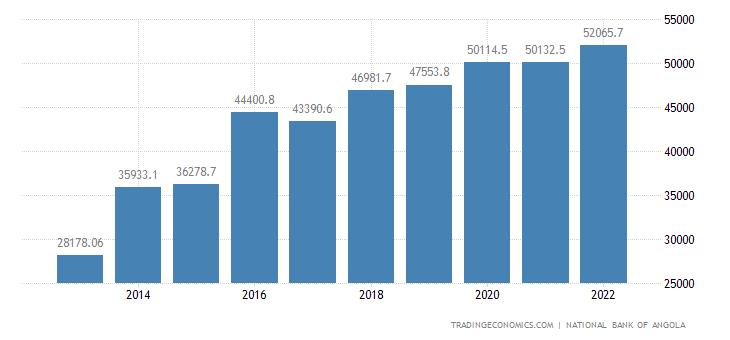 Angola Total External Debt