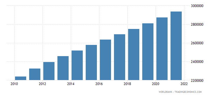 angola female population 00 04 wb data