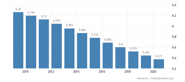 angola fertility rate total births per woman wb data