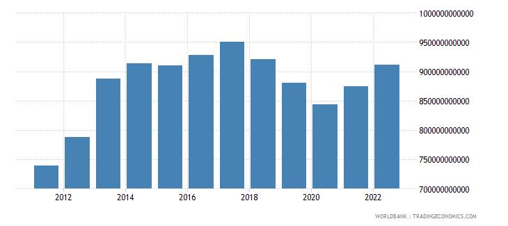 angola final consumption expenditure constant lcu wb data