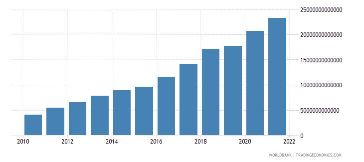 angola final consumption expenditure current lcu wb data