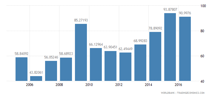 angola final consumption expenditure etc percent of gdp wb data