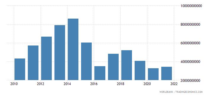 angola final consumption expenditure us dollar wb data