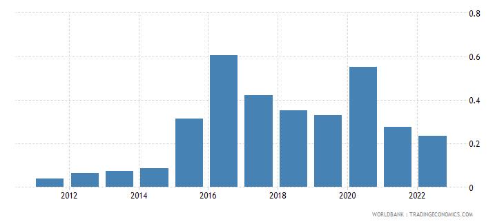 angola food exports percent of merchandise exports wb data