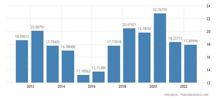 angola food imports percent of merchandise imports wb data