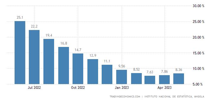 Luanda Food Inflation