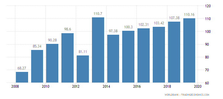 angola food production index 1999 2001  100 wb data