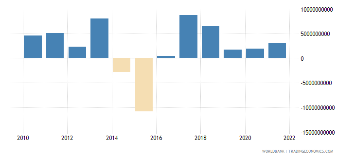 angola foreign direct investment net bop us dollar wb data