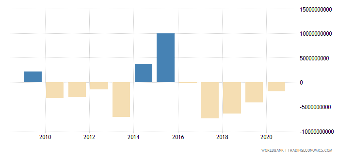 angola foreign direct investment net inflows bop us dollar wb data