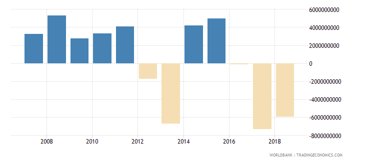 angola foreign direct investment net inflows in reporting economy drs us dollar wb data