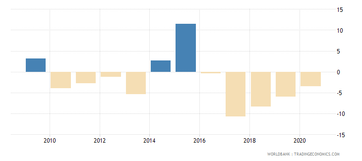 angola foreign direct investment net inflows percent of gdp wb data