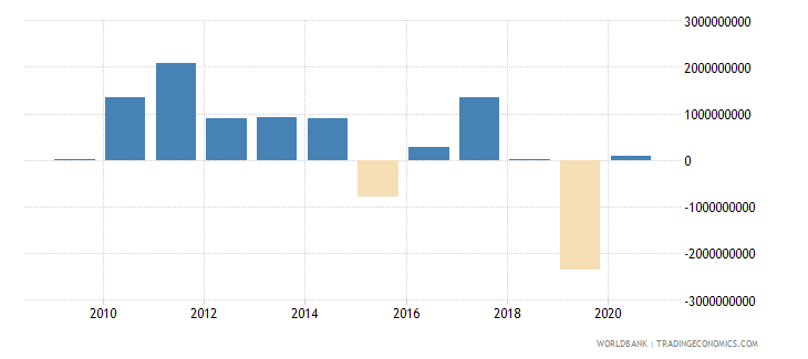 angola foreign direct investment net outflows bop current us$ wb data
