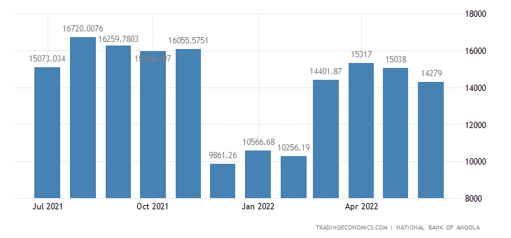 Angola Foreign Exchange Reserves