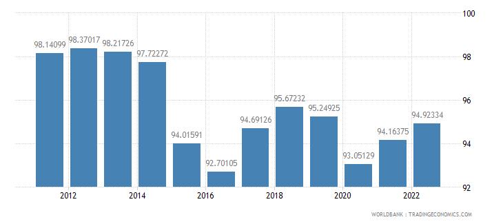 angola fuel exports percent of merchandise exports wb data