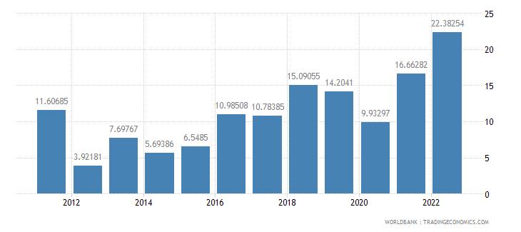 angola fuel imports percent of merchandise imports wb data