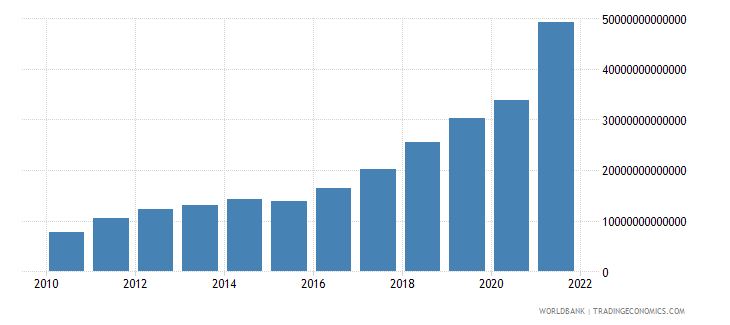 angola gdp at market prices linked series current lcu wb data