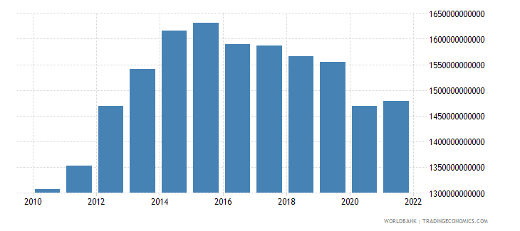 angola gdp constant lcu wb data