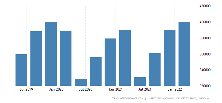 Angola Gdp Constant Prices