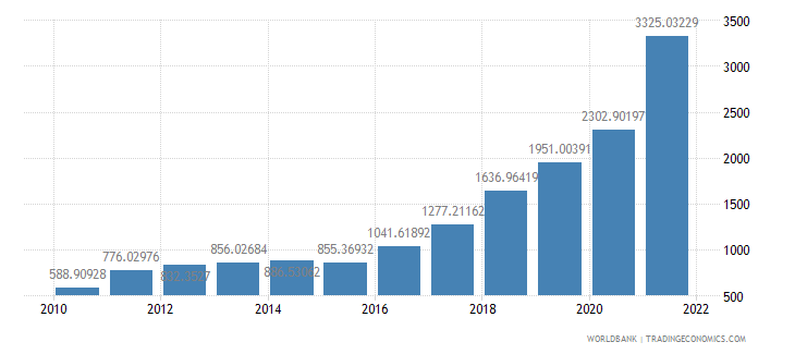 angola gdp deflator base year varies by country wb data