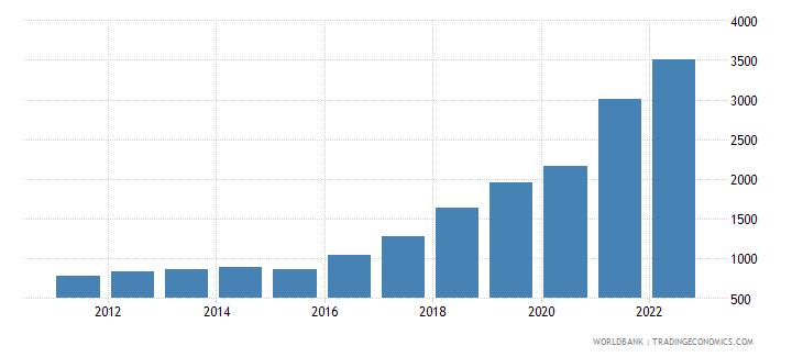 angola gdp deflator linked series base year varies by country wb data
