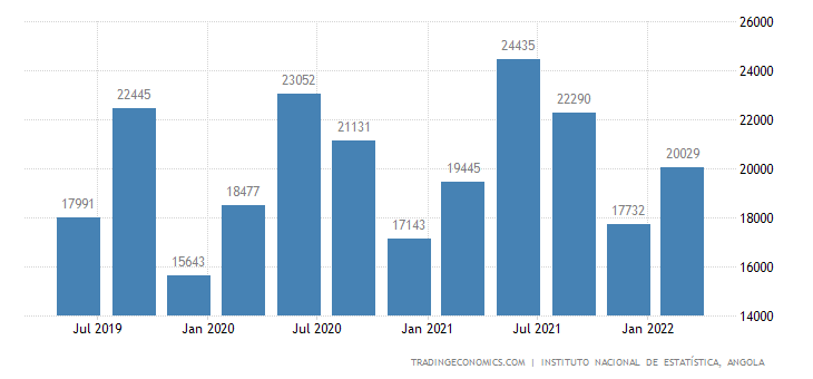 Angola GDP From Agriculture