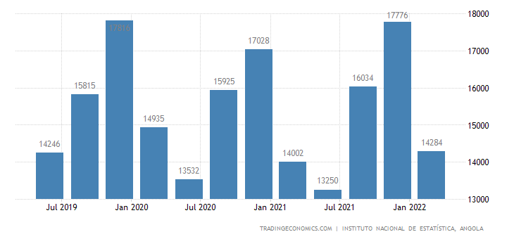 Angola GDP From Manufacturing