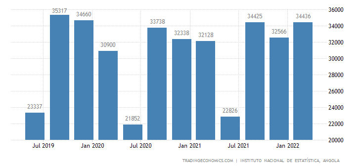 Angola GDP From Public Administration