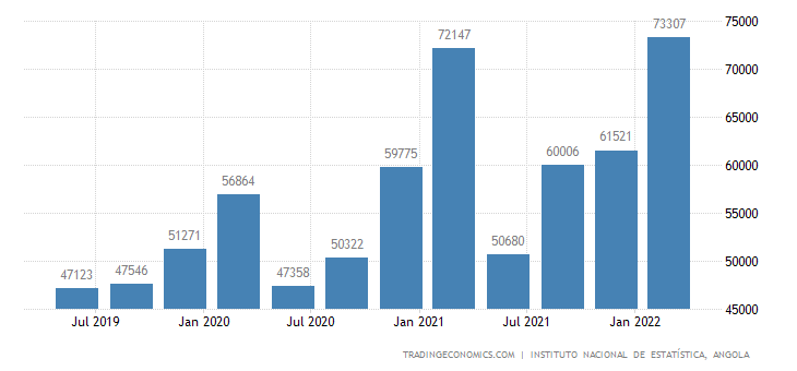 Angola GDP From Internal Trade