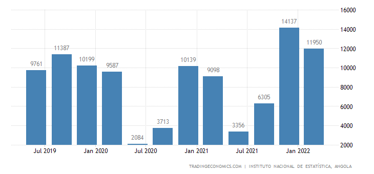 Angola GDP From Transport