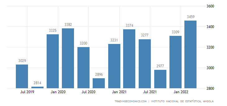Angola GDP From Utilities