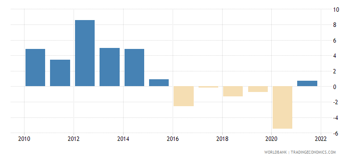 angola gdp growth annual percent wb data