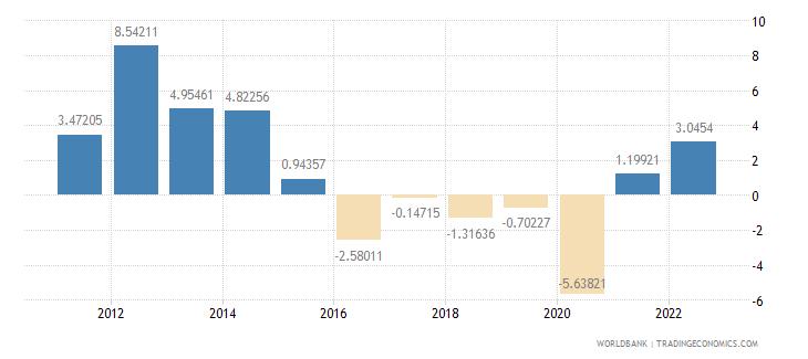 angola gdp growth annual percent wb data