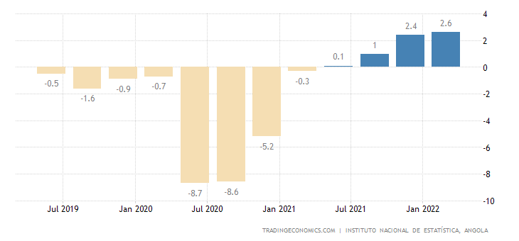 Angola GDP Annual Growth Rate