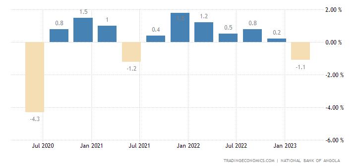 Angola GDP Growth Rate