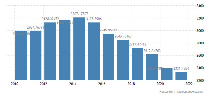 angola gdp per capita constant 2000 us dollar wb data