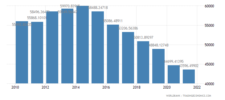 angola gdp per capita constant lcu wb data