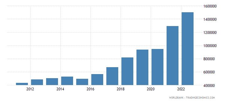 angola gdp per capita current lcu wb data
