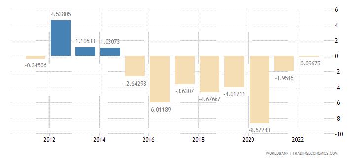 angola gdp per capita growth annual percent wb data