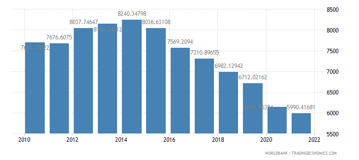 angola gdp per capita ppp constant 2005 international dollar wb data