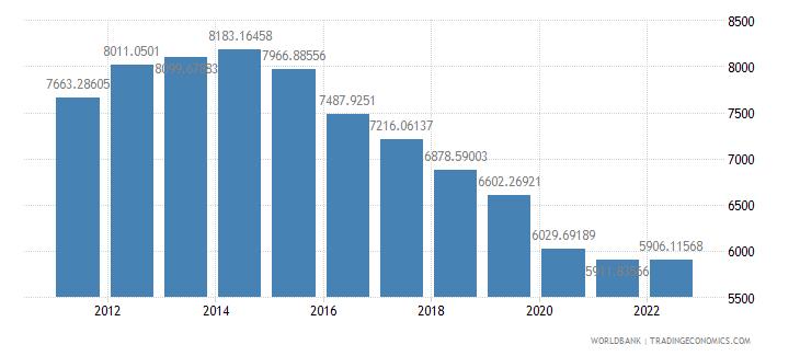 angola gdp per capita ppp constant 2005 international dollar wb data